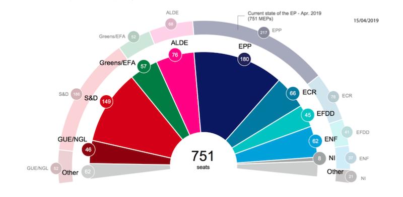 Le ultime proiezioni ufficiali sulle elezioni europee
